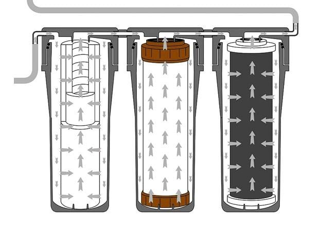 werking waterontharder osmose